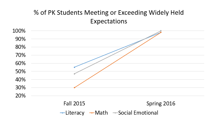 % of PK students meeting or exceeding widely held expectations, from Fall 2015 to Spring 2016- Literacy increased from 55% to 99%, Math increased from 30% to 98%, Social Emotional increased from 48% to 100%