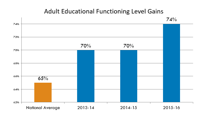 Adult Educational Function Level Gains graph - National Average = 65%, Briya in 2013-14=70%, Briya in 2014-15= 70%, Briya in 2015-16=74%