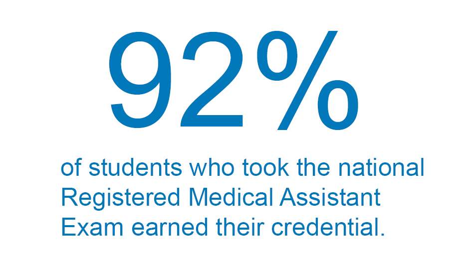 92% of students who took the national Registered Medical Assistant exam earner their credential.