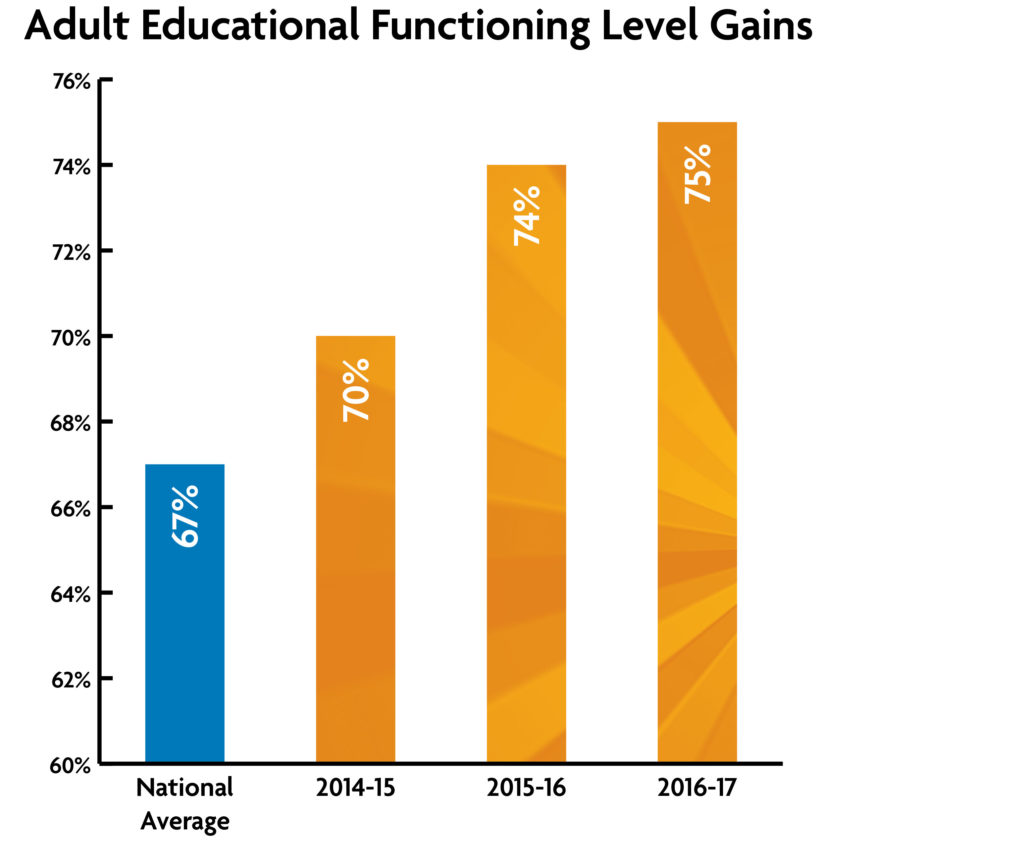 Adult Educational Function Level Gains graph - National Average = 67%, Briya in 2014-15=70%, Briya in 2015-16= 74%, Briya in 2016-17=75%