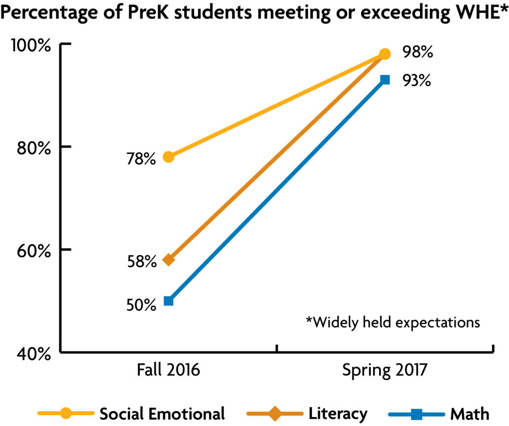 % of PK students meeting or exceeding widely held expectations, from Fall 2016 to Spring 2017- Literacy increased from 58% to 98%, Math increased from 50% to 93%, Social Emotional increased from 78% to 98%