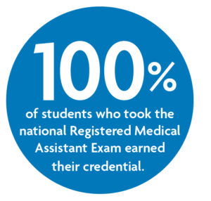 100% of students who took the national Registered Medical Assistant exam earner their credential.